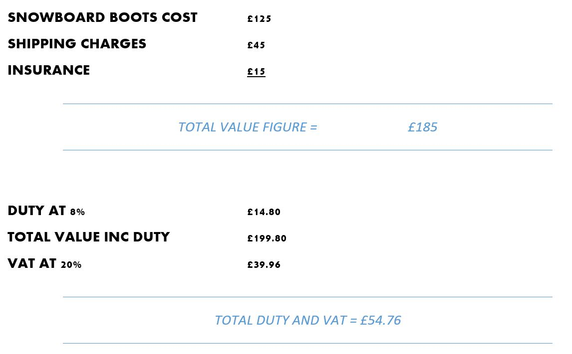How to calculate uk import duty & vat.